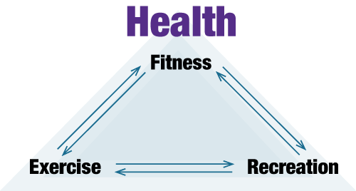 Health is fitness, exercise and recreation